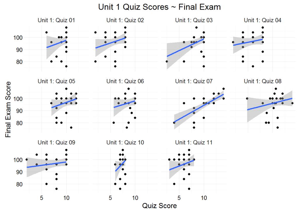 quiz scores - final 1