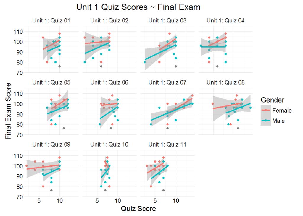 quiz scores - final 2