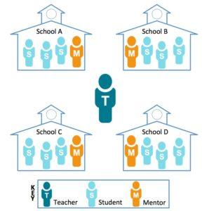 Figure 1 instructional model