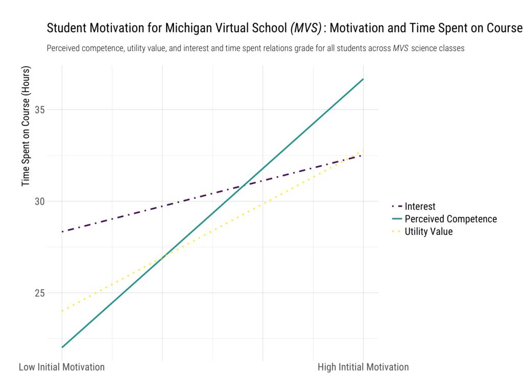 Student motivation graph 2