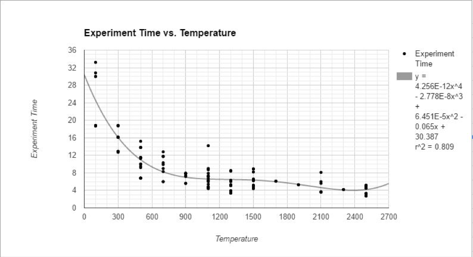 Plot/Line graph showing the relationship between temperature and time.