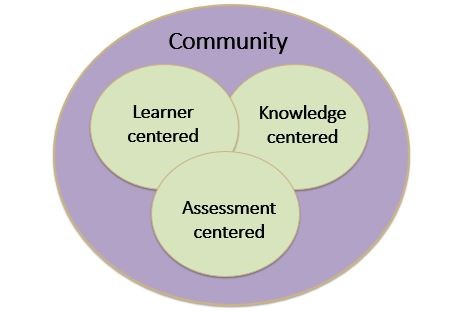 Venn diagram of Community centered learning. Learner Centered, Knowledge Centered, and Assessment Centered intersecting inside of Community