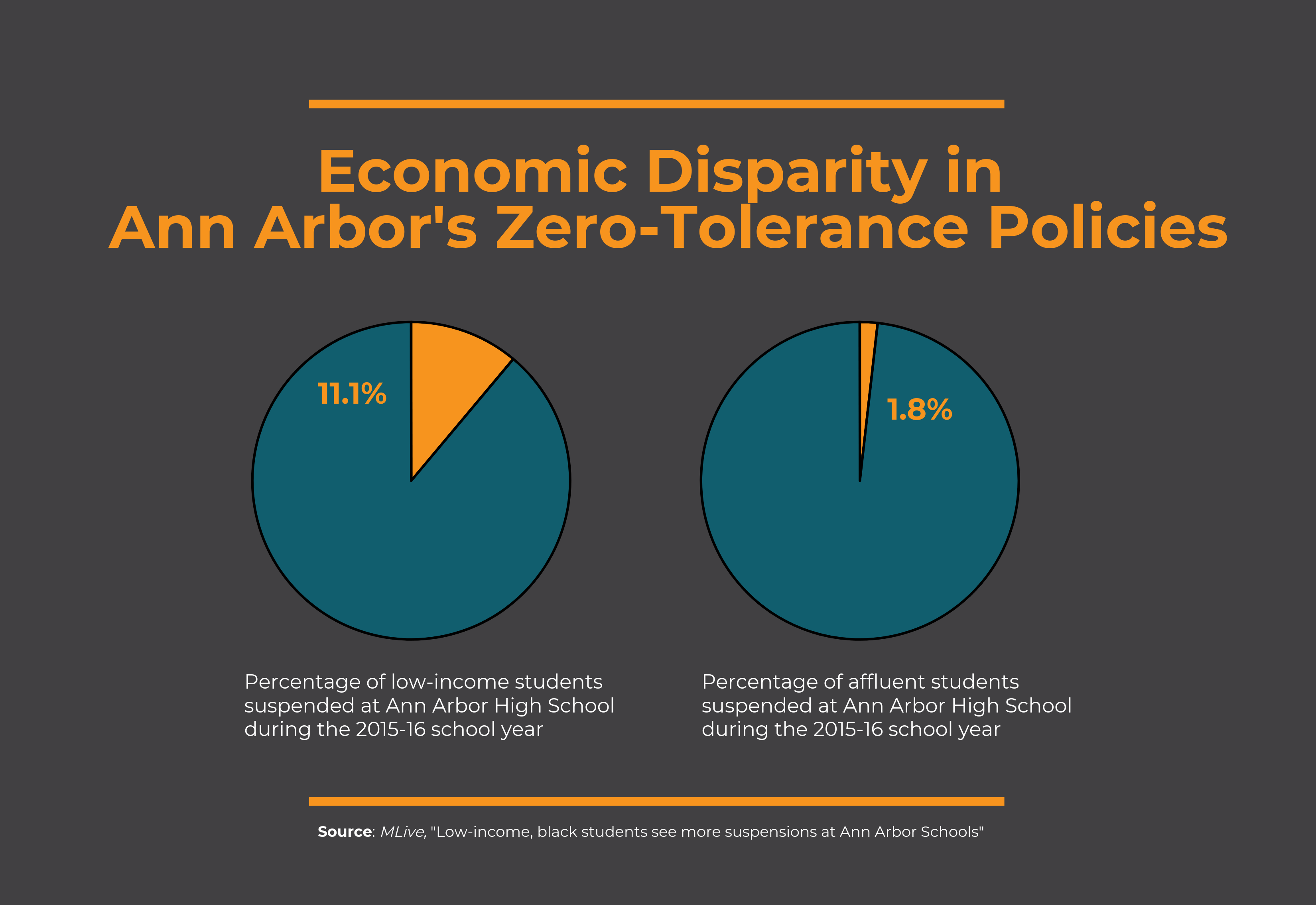 Economic disparity in Ann Arbor's zero tolerance policy [pie chart explained verbally in paragraph above]