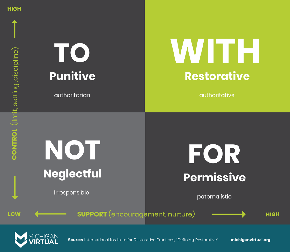"The Social Discipline Window - split into four quadrants. 1) ""To"" Punitive (authoritarian) 2) ""Not"" Neglectful (irresponsible) 3) ""For"" permissive (paternalistic) and 4) ""With"" restorative (authoritative) [explained in text above]"