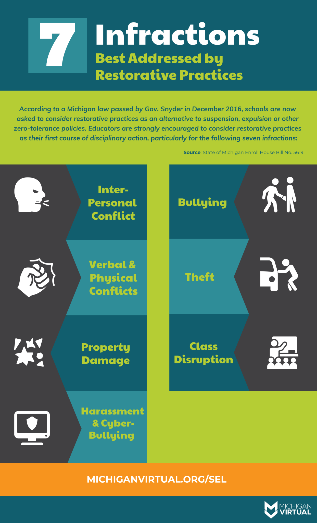 7 infractions best addressed by restorative practices: 1) interpersonal conflict 2) bullying 3) verbal and physical conflicts, 4) theft, 5) property damage, 6) class disruption, 7) harassment and cyberbullying