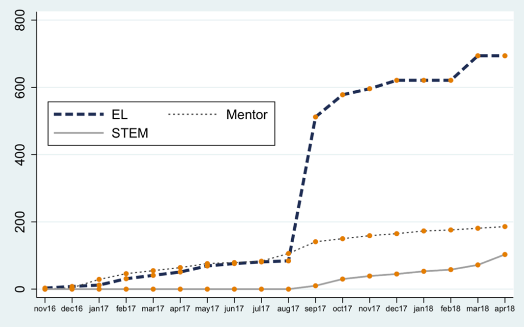 The figure includes three line graphs presenting enrollment counts for three PLCs (EL, STEM, and Mentor) over the period from November 2016 to April 2018.
