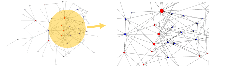 Details results from social network analysis for Mentor Network data set in a graphical format, network diagrams. Each network diagram has an enlarged version of diagram for the center part of network. Circles in red represent actors who created a post or responded to an initial posting and squares in blue denote postings.