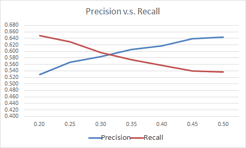 Graphic depicting the crosspoint at approximately 0.30 of precision and recall.